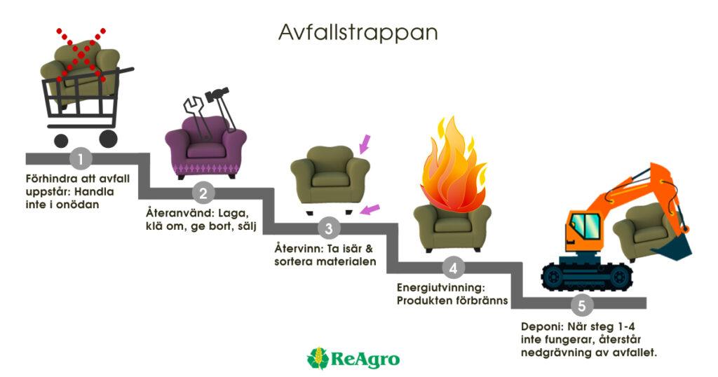 Avfallstrappan-Avfallshierarkin